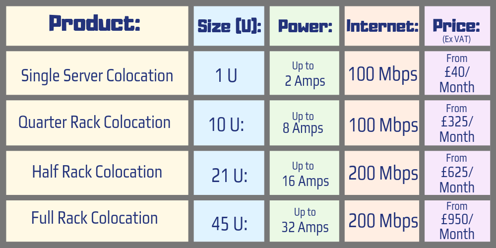 Colo Overview table - 1u single server colocation, 10u quarter rack colocation, 21u half rack colocation, 45 full rack colocation