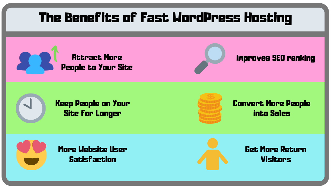 Table highlighting the benefits of having a Fast WordPress Site