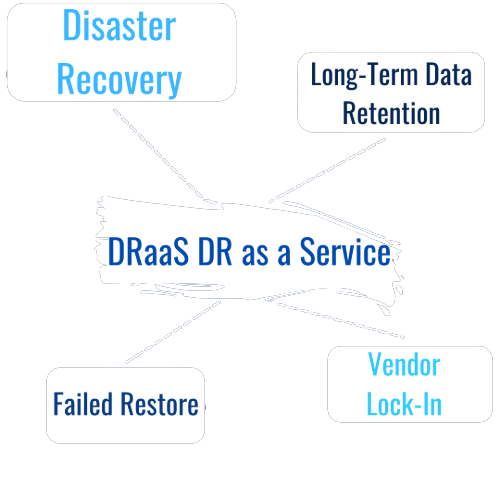 Disaster Recovery, Long-term Data Retention, DRaaS DR as a Service, Failed Restore, Vendor Lock-in, UK Cloud Backup