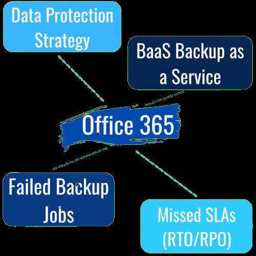 Data Protection Strategy, BaaS Backup as a Service, Office 365, Failed Backup Jobs, Missed SLAs (RTO/RPO), UK Cloud Backup