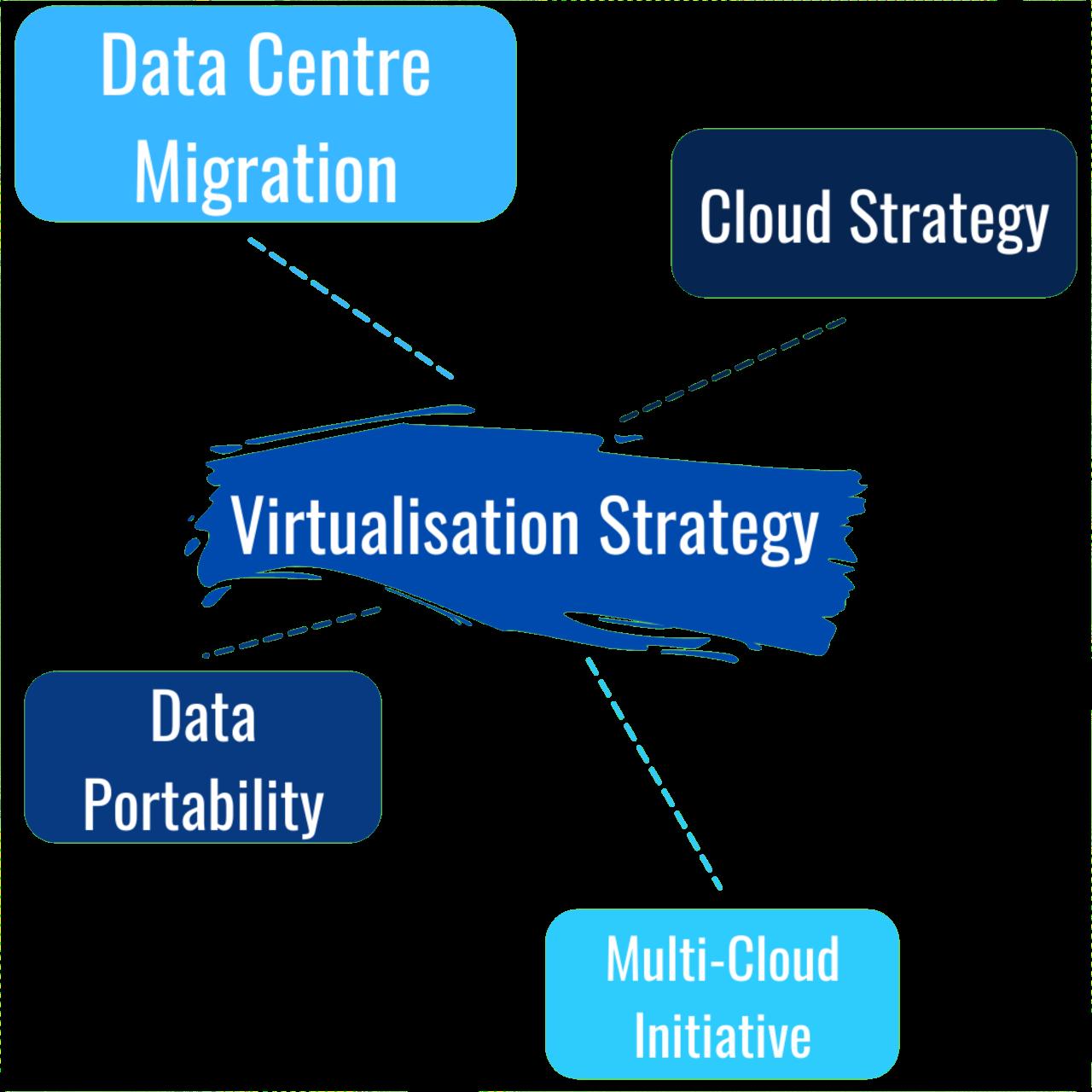 Data Centre Migration, Cloud Strategy, Virtulisation Strategy, Data Portability, Multi Cloud Initiative UK Cloud Backup