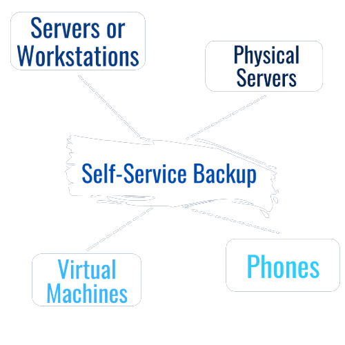 Acronis cloud backup - self service backup: servers or workstations, physical servers, virtual machines, phones