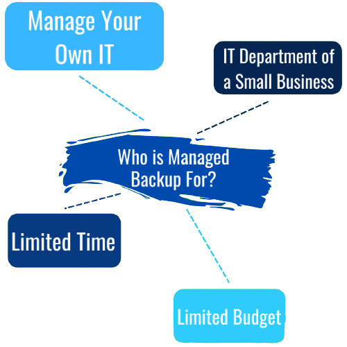 Who is managed backup for? Manage your own IT, IT department for small business, limited time, limited budget