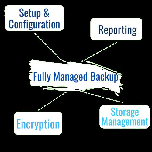 Fully Managed Backup -Setup and configuration, reporting, encryption, storage management